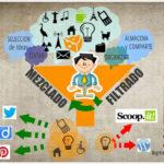 10 herramientas de curación de contenidos para community managers