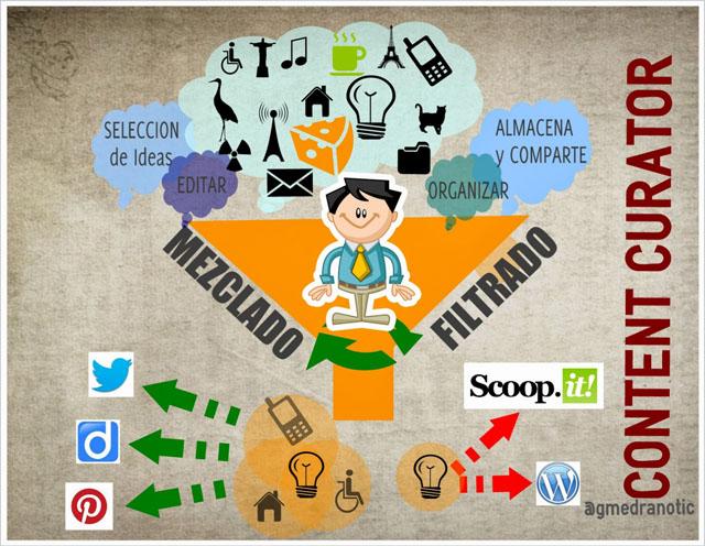 Curación de contenidos Fuente: ineverycrea.net by @agmedranotic