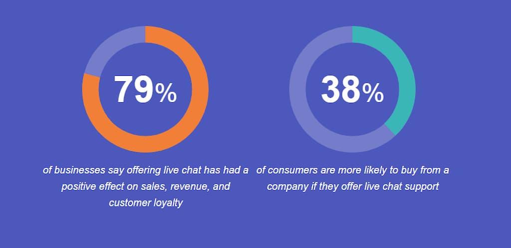 Estadísticas de mejora de ecommerce con chat en vivo