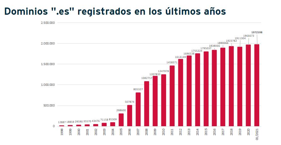Crecimiento de registros de dominios .es