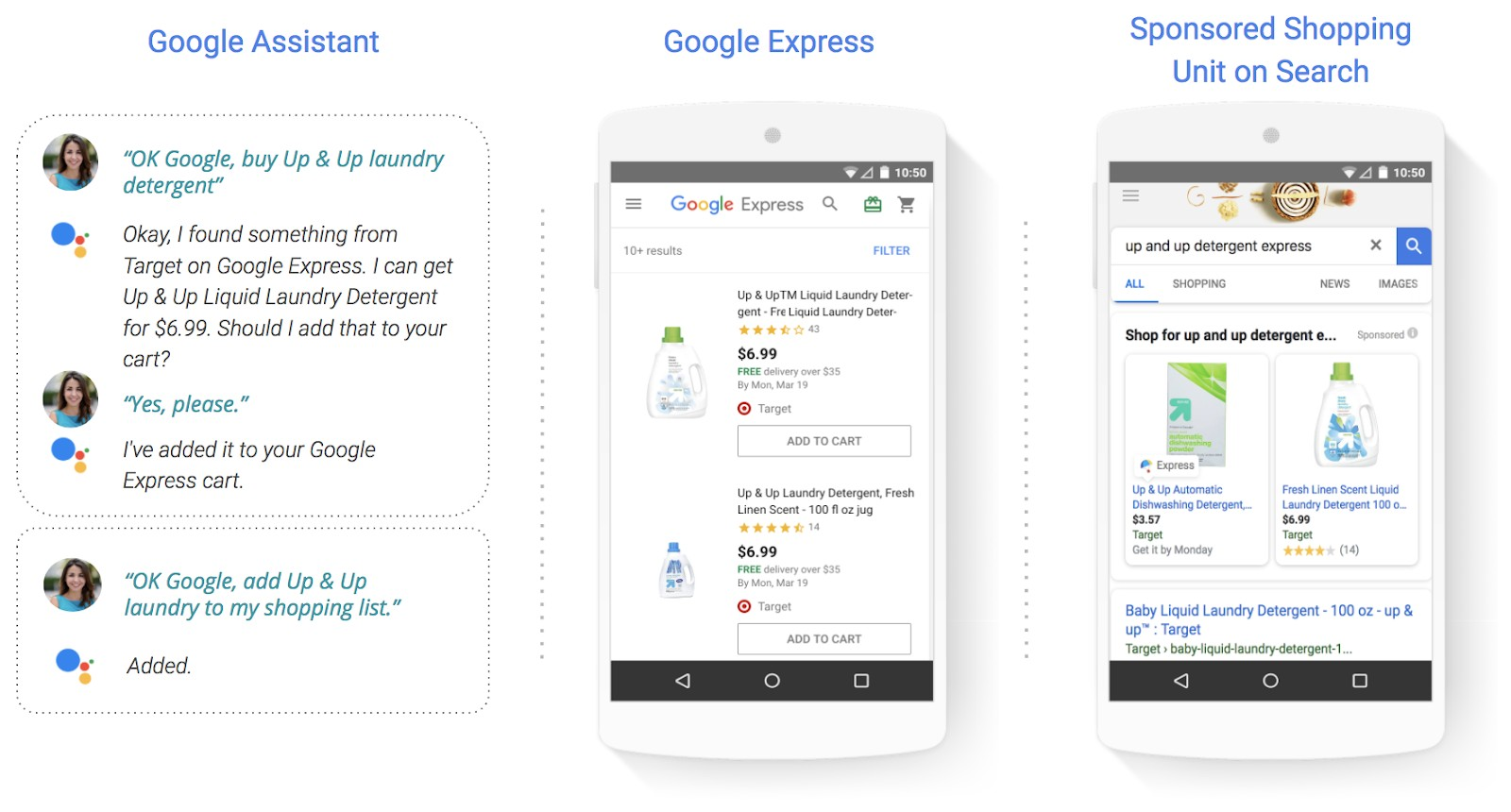 Google Shopping Actions Fuente: Inside Adwords