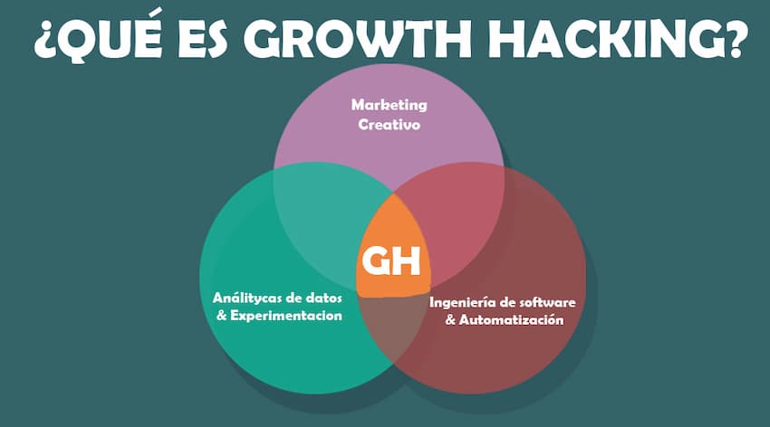 Growth-Hacking Fuente de la imagen https://websecuritydev.com/