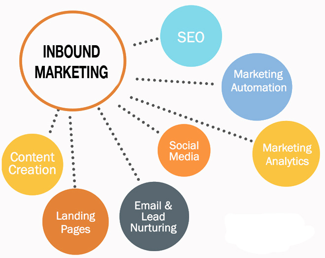 Inbound-Marketing Fuente: fractalconsultancy.com