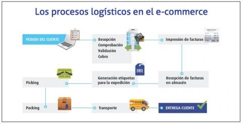 los-procesos-logisticos-en-el-e-commerce fuente: Libro Blanco del Comercio Electrónico