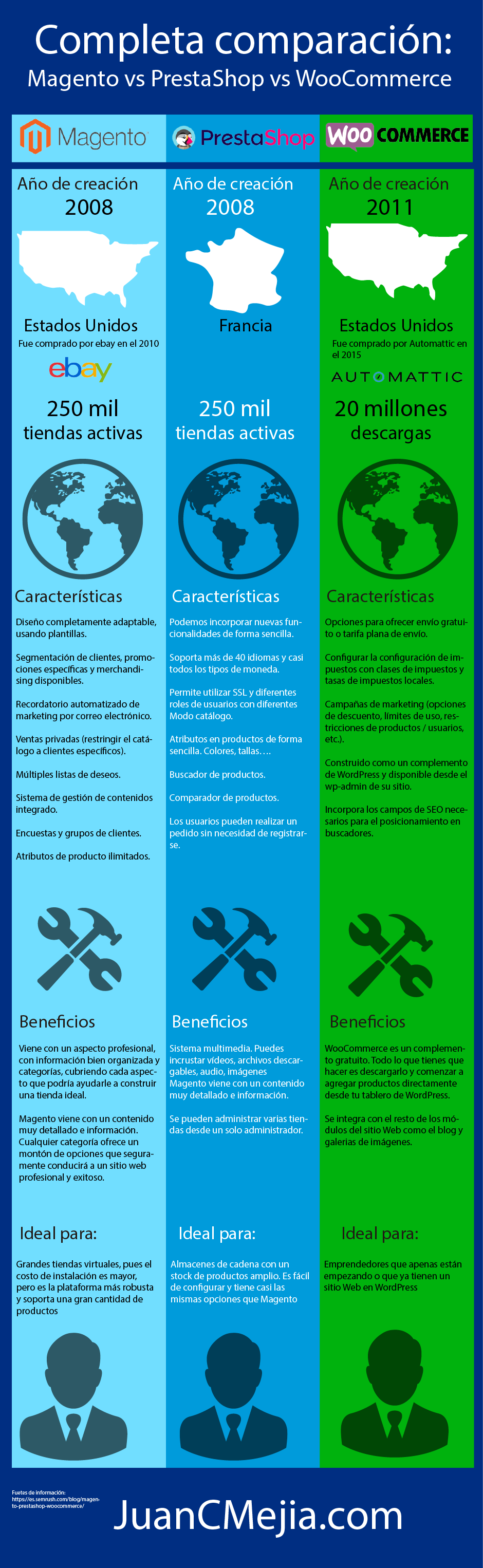 Magento-vs-PrestaShop-vs-WooCommerce-Infografía