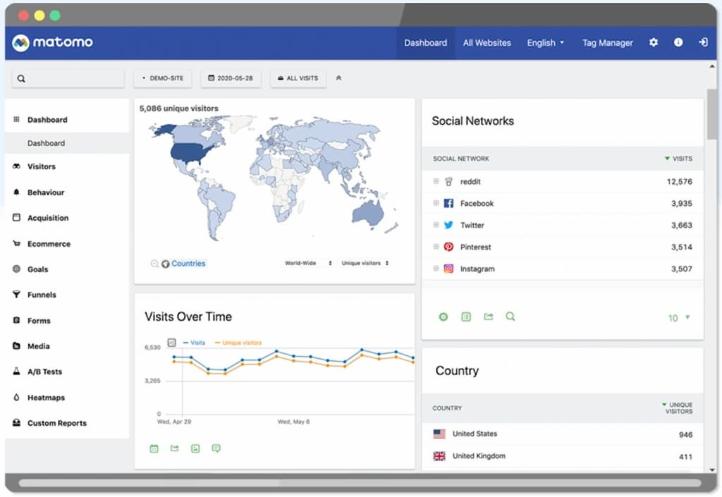 Matomo Analytics dashboard para wordpress
