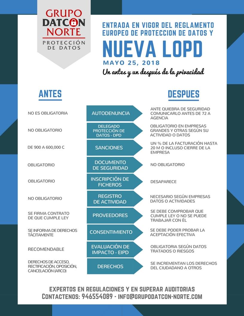 Diferencias entre RLOPD y GRPD Fuente: http://grupodatcon-norte.com