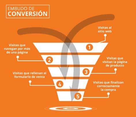 Embudo de conversión de un ecommerce Fuente de la imagen: http://ecommerce-news.es/