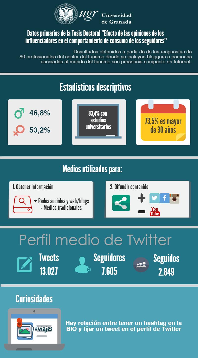 blogueros, ¿De verdad influyen los blogueros en los seguidores de sus redes sociales?