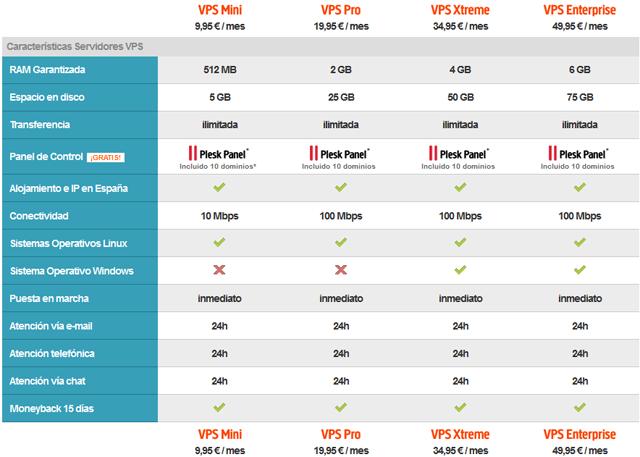Tabla de precios Servidores VPS Interdominios