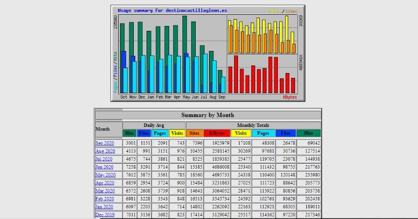 Ver estadísticas de tráfico web desde hosting