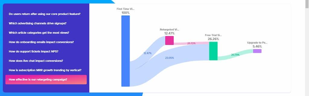 Ejemplo de gráfico en Woopra