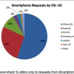 Android aumenta su cuota de resultados en publicidad