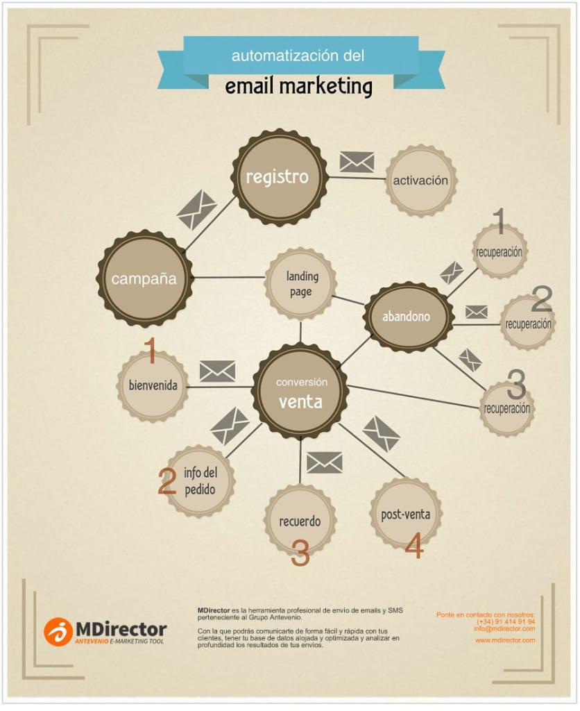 Cómo automatizar tus campañas de email Marketing - Fuente: http://www.antevenio.com/