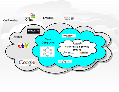 cloud computing, paas