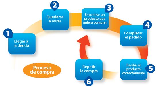 comercio-electronico-proceso
