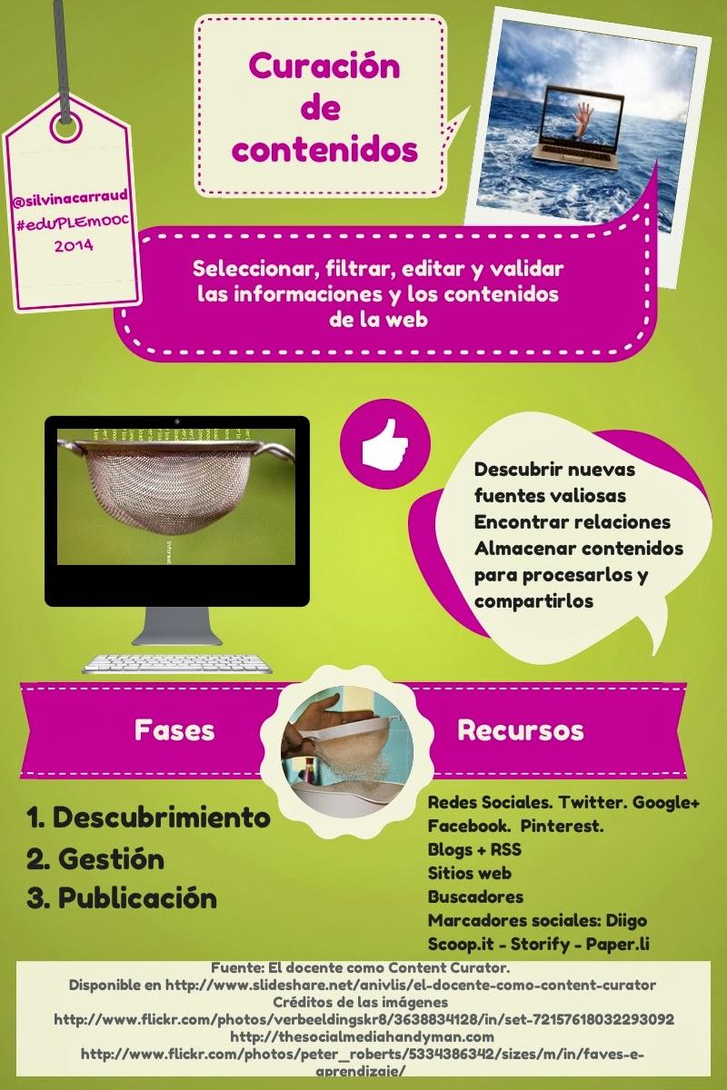 Infografia curación de contenidos by pledocente.blogspot.com