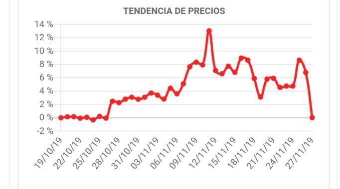 evolución de precios en Black Friday
