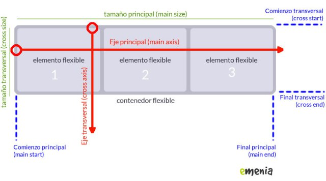 flexbox-diagrama-css Fuente: www.emenia.es