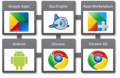 google apps engine marketplace android chrome