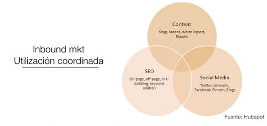 inbound marketing coordinado