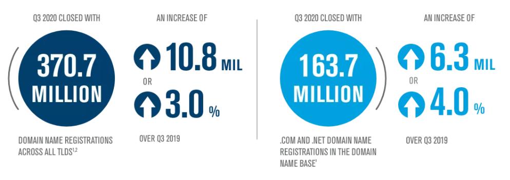 infografia dominios en el mundo 2020