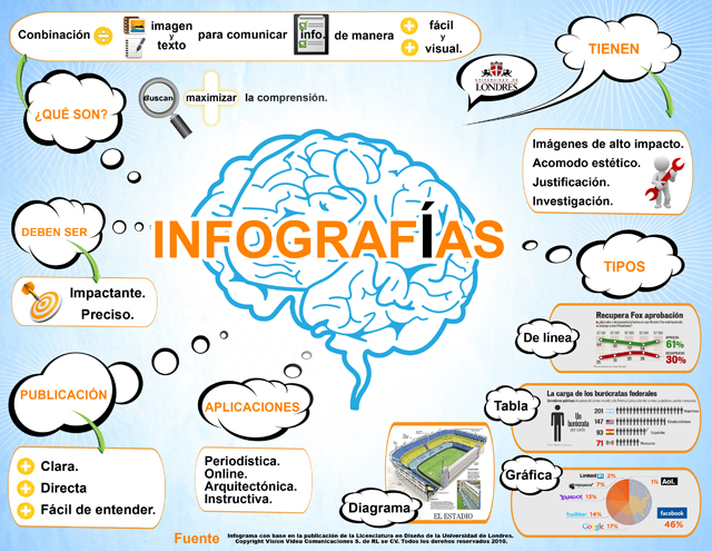 infografia fuente: blogs.uji.es