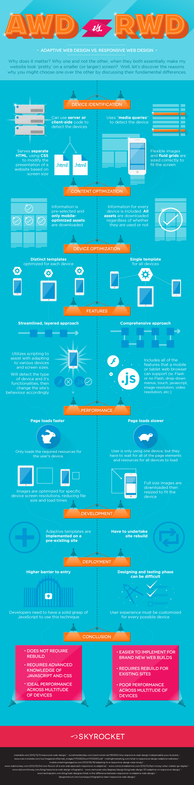 infografia_adaptive_web_design_vs_responsive_web_design