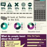 ¿Somos adictos a Twitter?