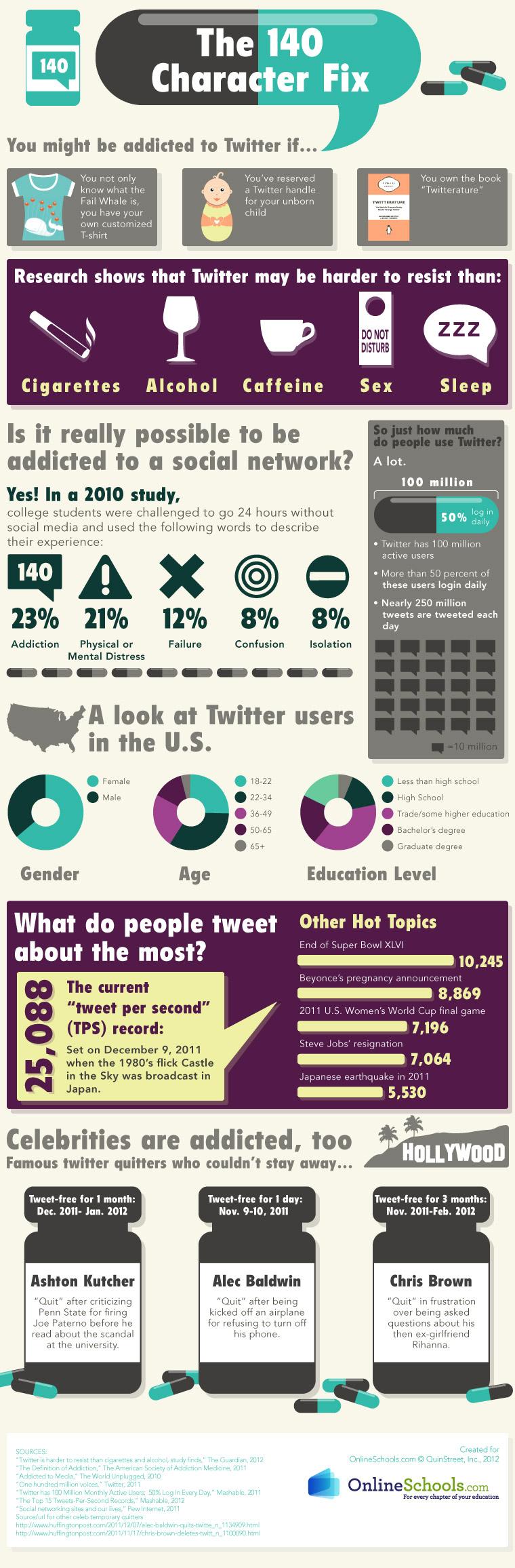 , ¿Somos adictos a Twitter?