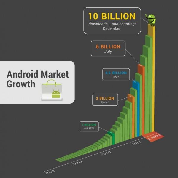 , 10 mil millones de descargas de aplicaciones para Android