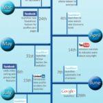 Los cambios del Social Media en 2011
