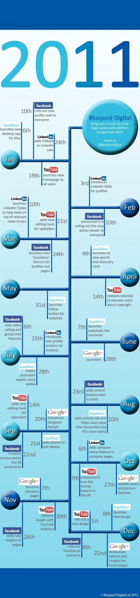 , Los cambios del Social Media en 2011