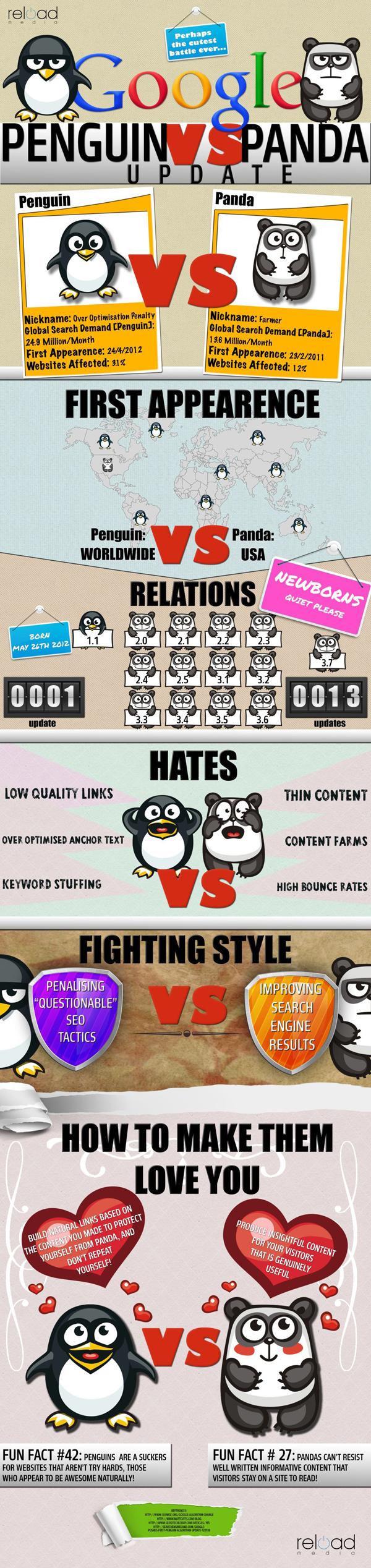 , Penguin Vs. Panda