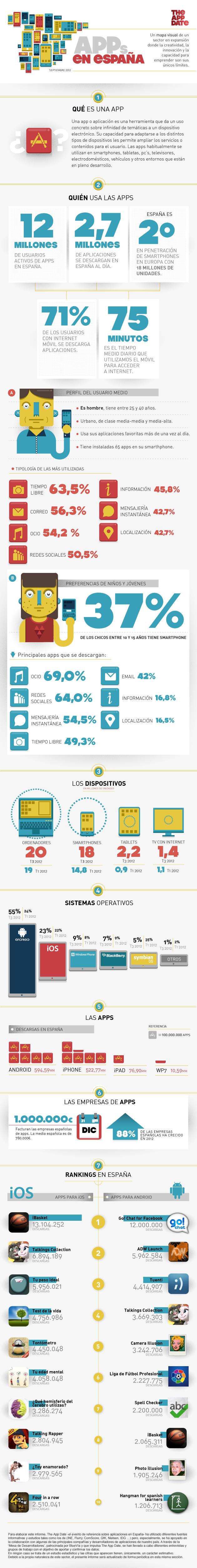 , ¿Cómo usamos las aplicaciones los españoles?