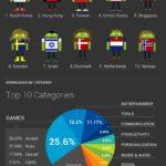 ¿Dónde crece más rápido Android Market?