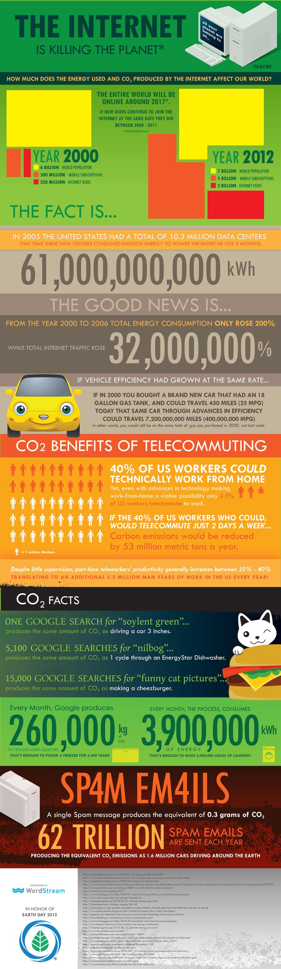 , ¿Cuánta energía se invierte en Internet?