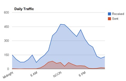 , ¿Google Analytics para tu Gmail? Con Gmail Meter es posible