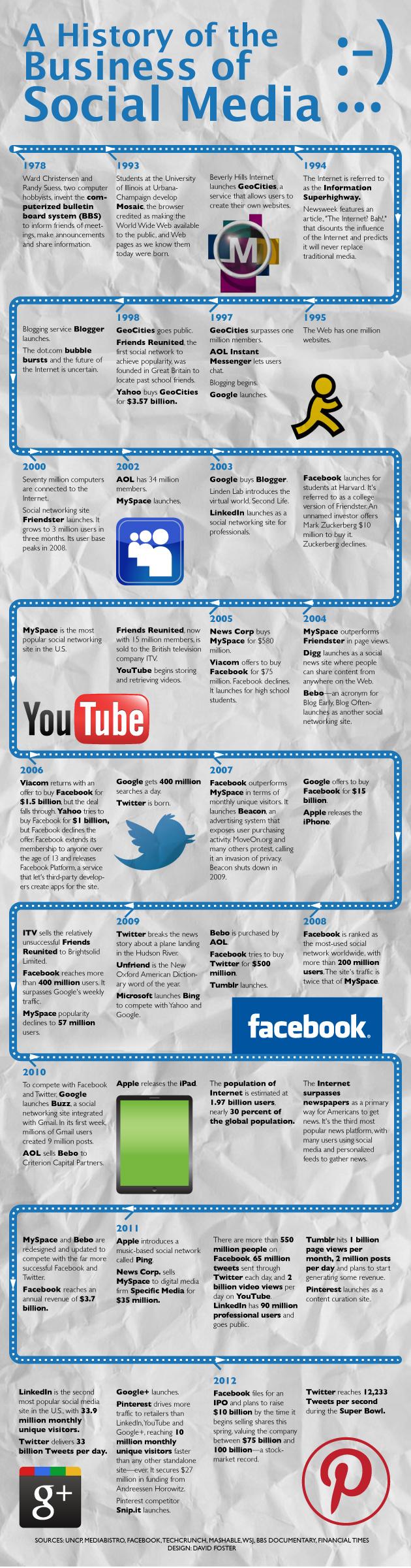 , La historia de las redes sociales en una infografía