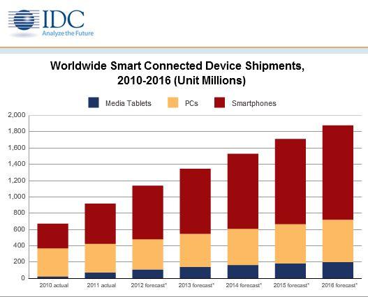 , ¿Cuántos dispositivos inteligentes se vendieron en 2011?