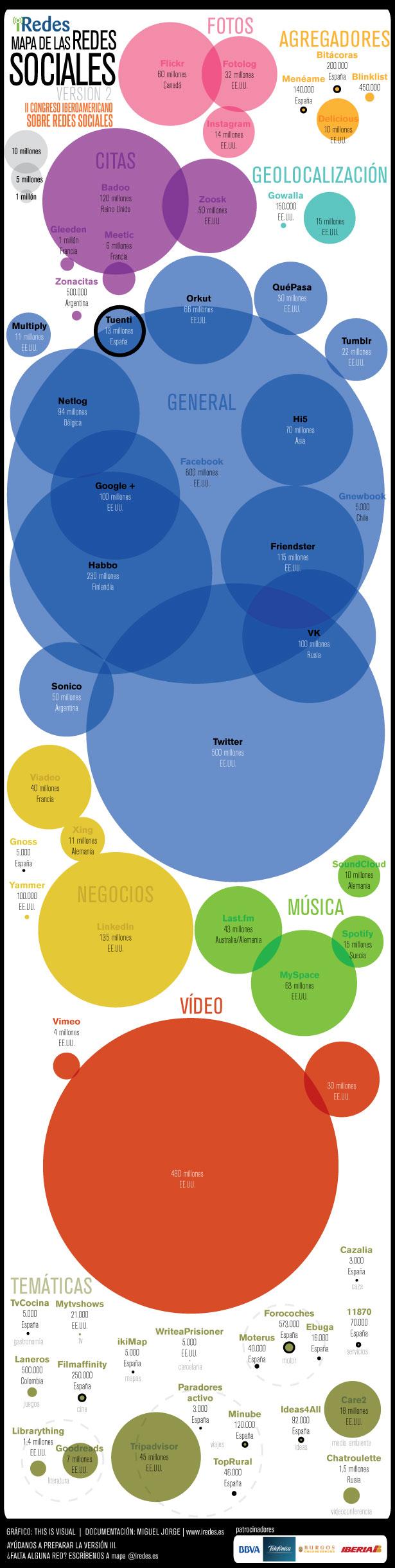 , El Mapa de las Redes Sociales