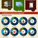 La adaptación de las empresas a los teléfonos inteligentes