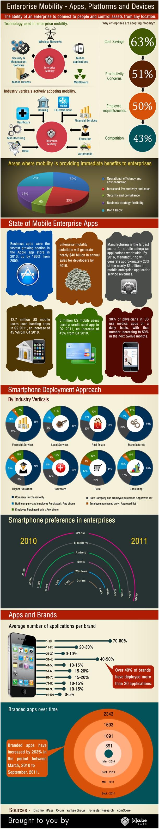 , La adaptación de las empresas a los teléfonos inteligentes