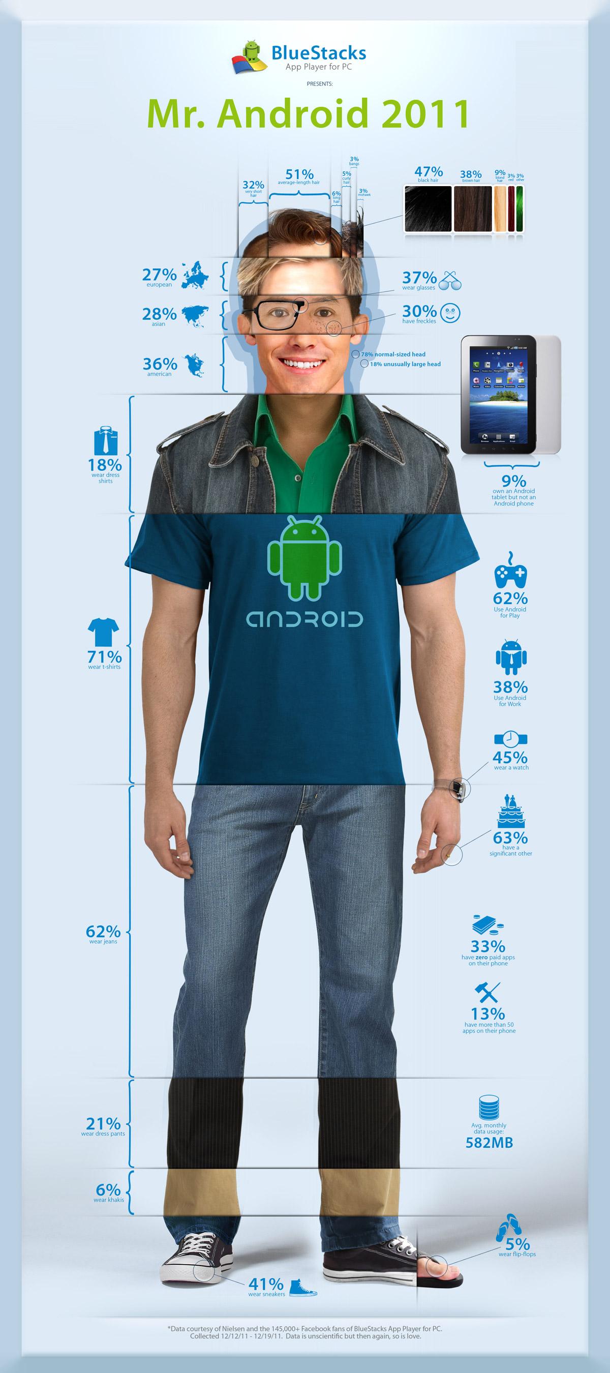 , ¿Cómo es el usuario medio de Android?