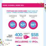 Tecnología y mujeres