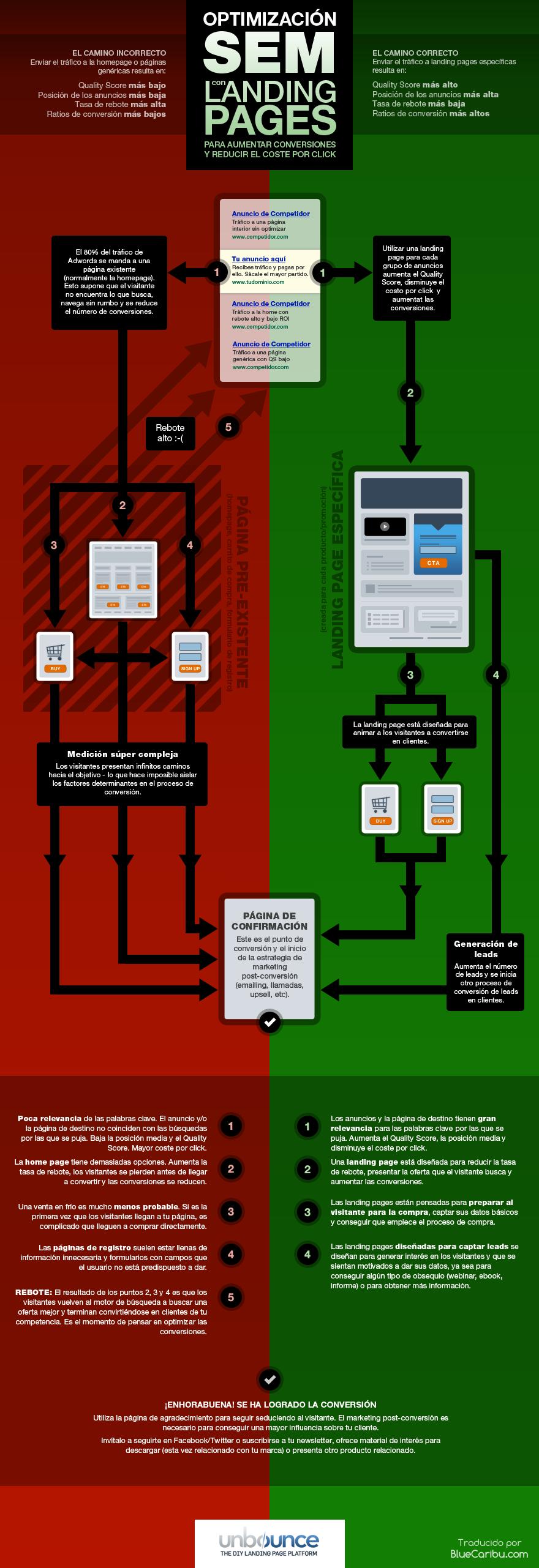 , Optimizar una buena estrategia SEM con Landing Pages