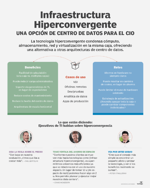 la hiperconvergencia