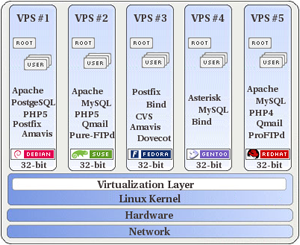 linux_vps_topology