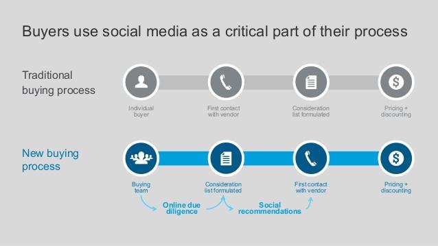 nuevo proceso de venta Social Selling