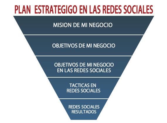 Plan estratégico en Redes sociales Fuente: www.ideaschicago.com